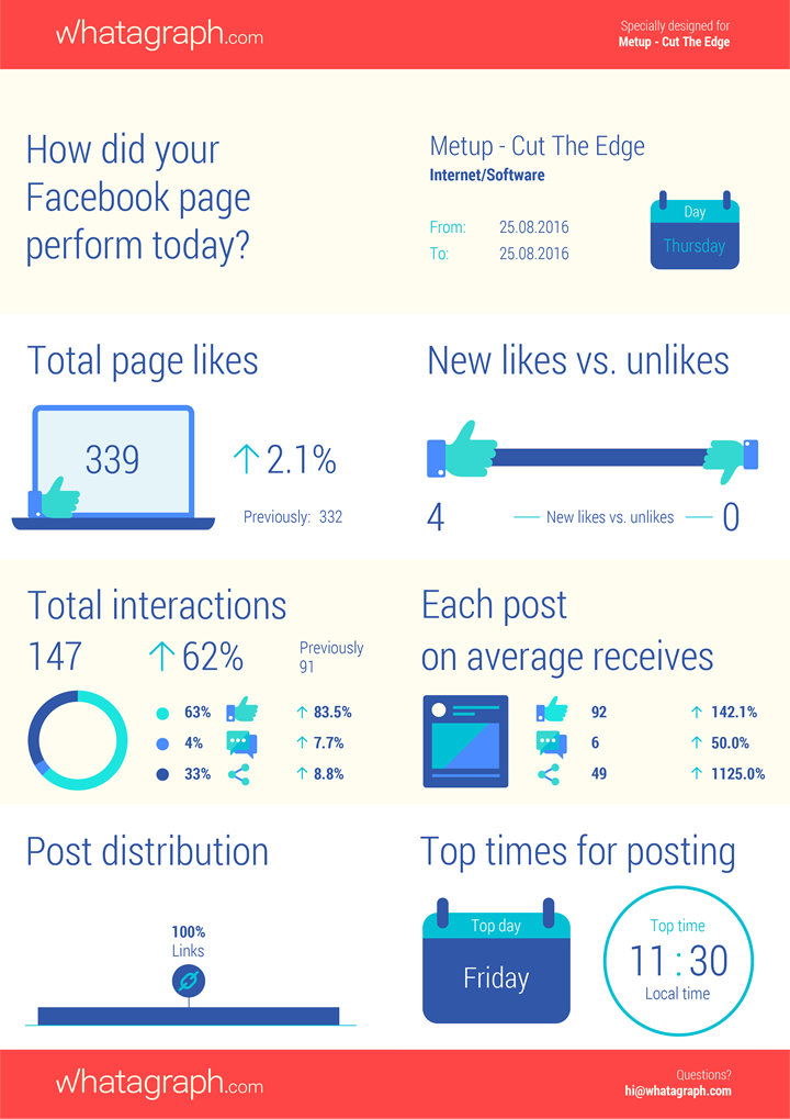 Whatagraph - MetUp Facebook Page