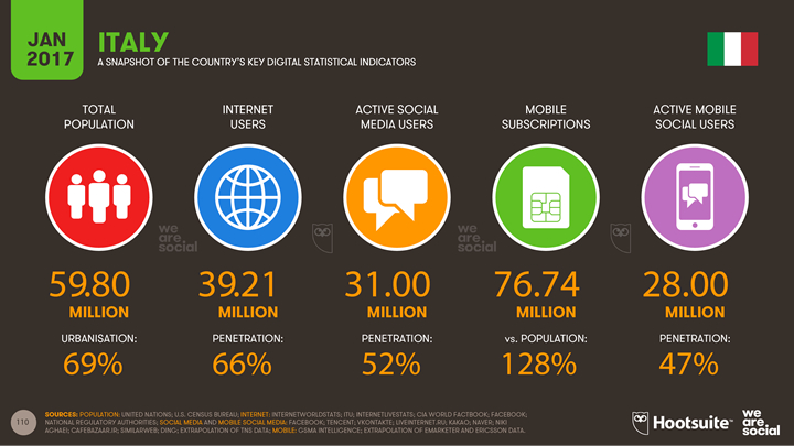 2017 Digital Yearbook - Italy - Active social media users