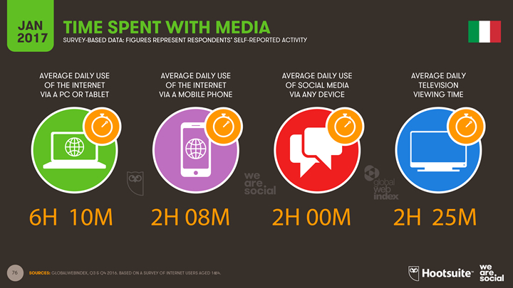 2017 Digital Yearbook - Italy - Time spent with media